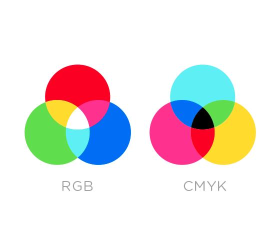 Qual a diferença entre RGB e CMYK?